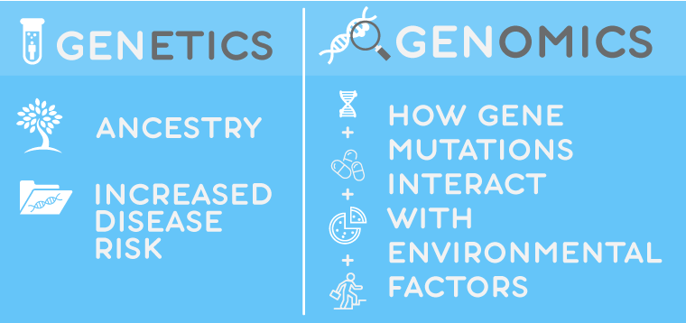Genetics vs Genomics